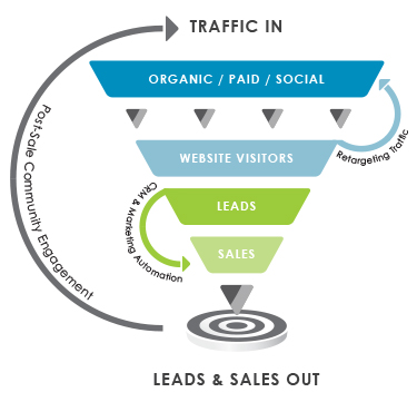 How to Get More Leads on my Website