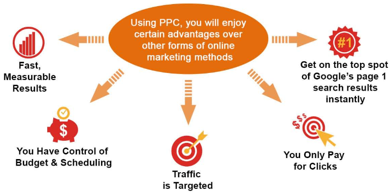 Little Known Factual Statements When You Buy Pay Per Click Traffic