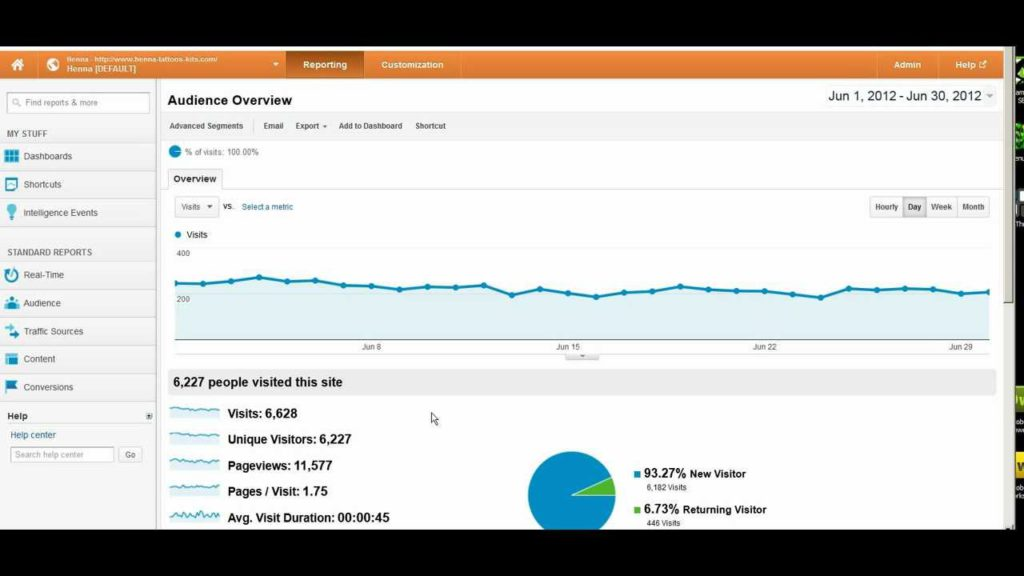 How To Turn Your Free Web Traffic Analysis From Zero To Hero