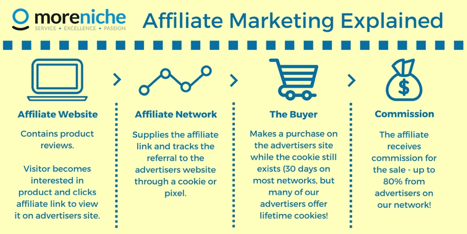 Why Affiliate Marketing is the Right Move For You?