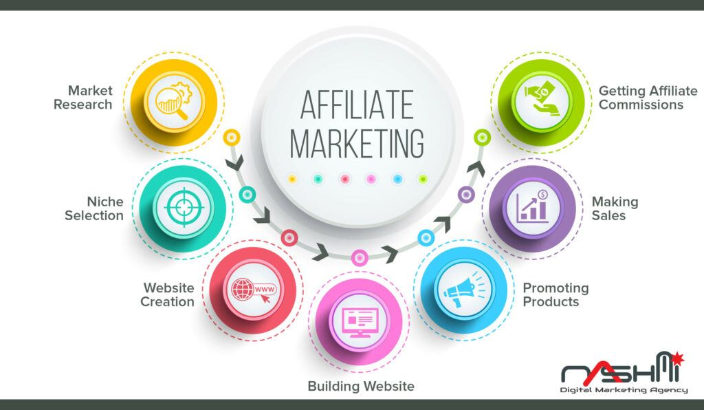 Steps To Getting Started With Affiliate Marketing For Your Business