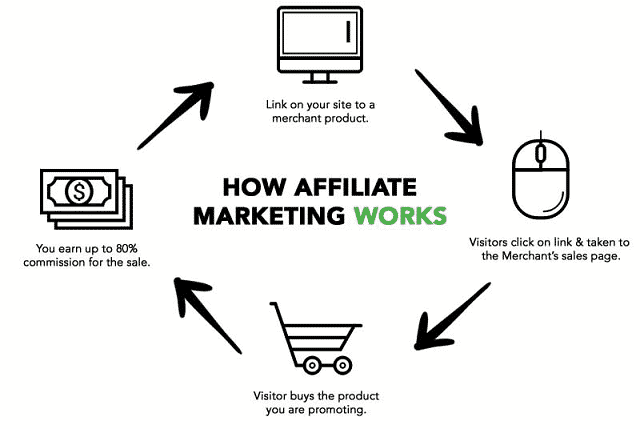 All You Need To Know About The Best Way To Do Affiliate Marketing
